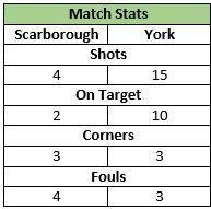 U12 Match Stats V Scarborough 14 Feb 2014