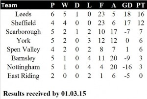 U12s Table 02 March 2015