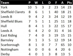 U11 League Table 23 March 2015
