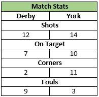 U12s V Derby 28 March 2015