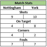 U13s Away v Nottingham 14 Nov 2015
