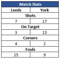 U14s V Leeds Dec 2016